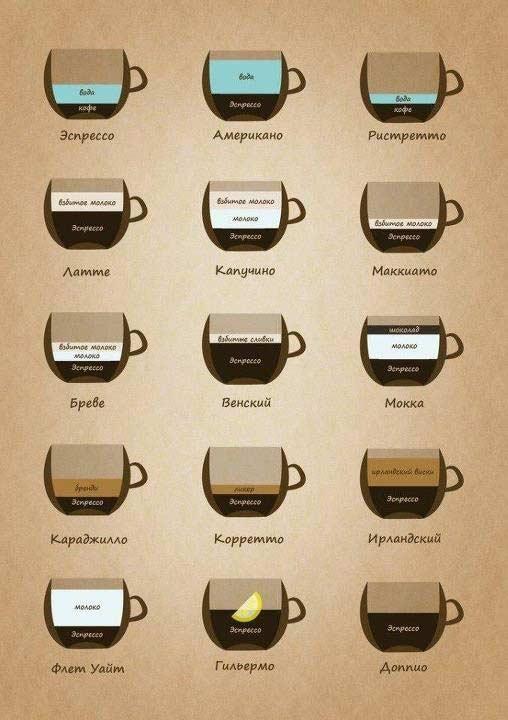 как дожен выглядеть правильно сделанный кофе