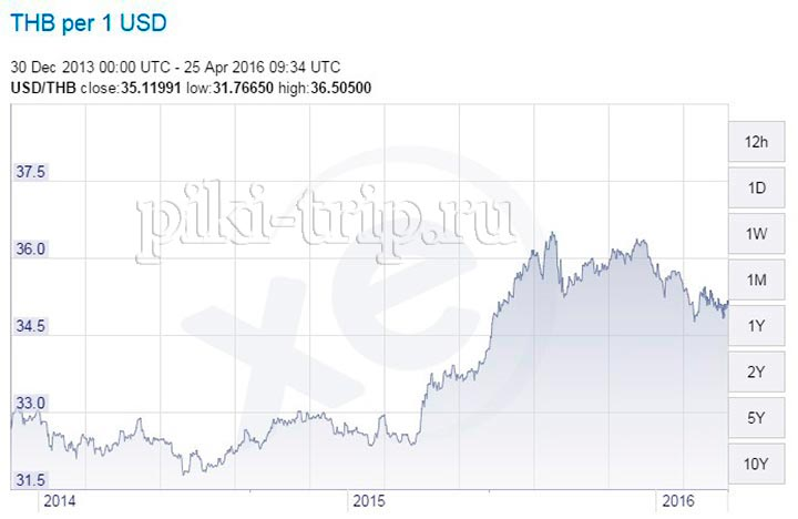 курс доллара к бату на графике за 3 года