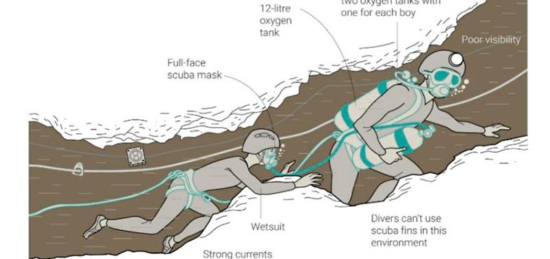 эвакуация детей из пещеры в таиланде