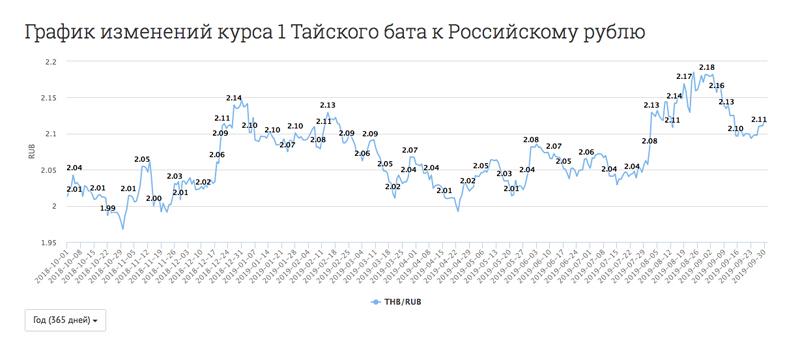 курс рубля к бату сегодня