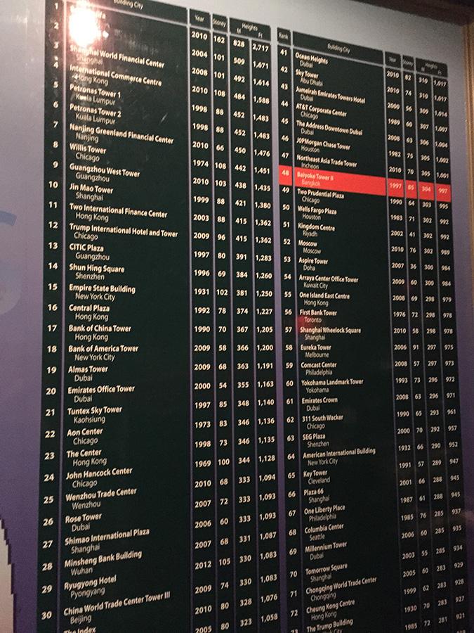Байок Скай далеко не первый в списке самых высоких