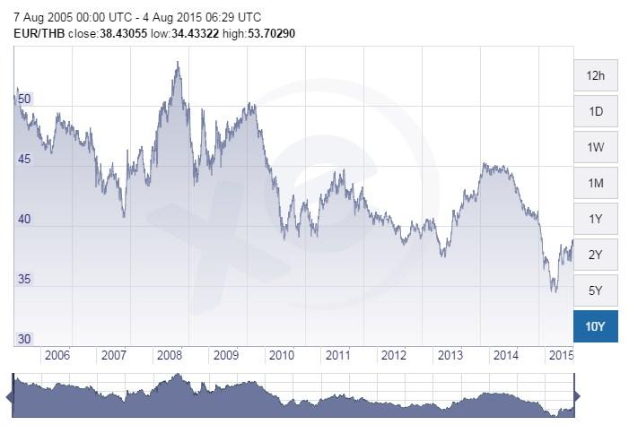 евро к бату график за 10 лет фото