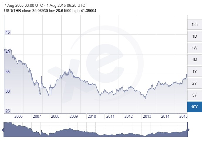 курс доллара к бату за 10 лет график