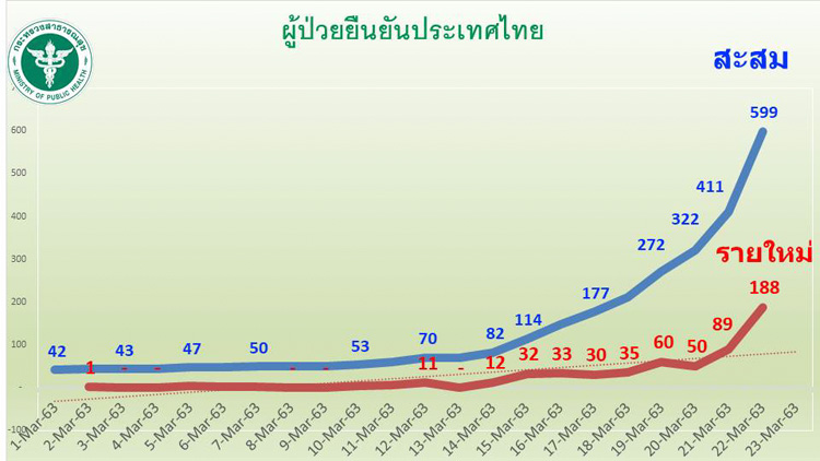 количество заболевших в Таиланде